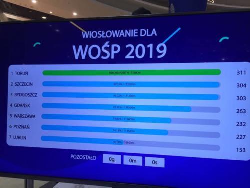 Wioslowanie dla WOSP 2019